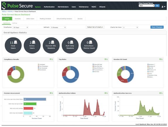 Diagram 1 - Dynamic UI for Pulse Connect Secure, Version 8.2