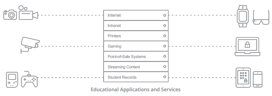 Educational Applications and Services