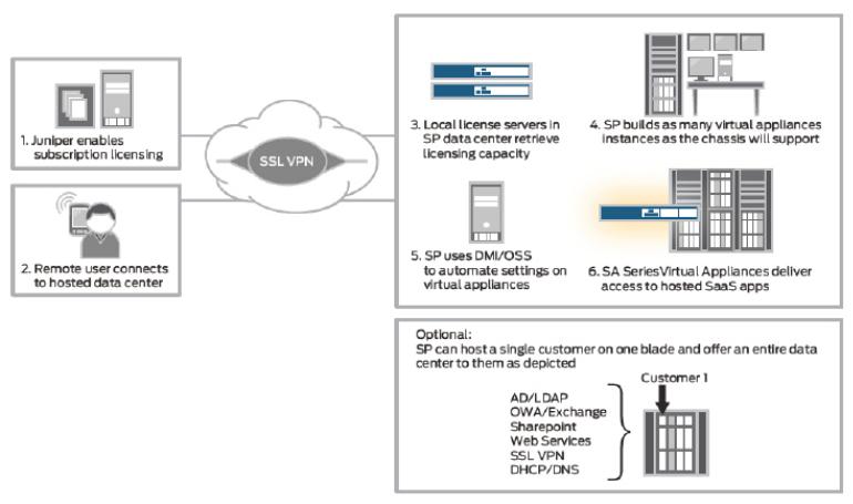 Pulse Secure SA Series SSL VPN Virtual Appliances